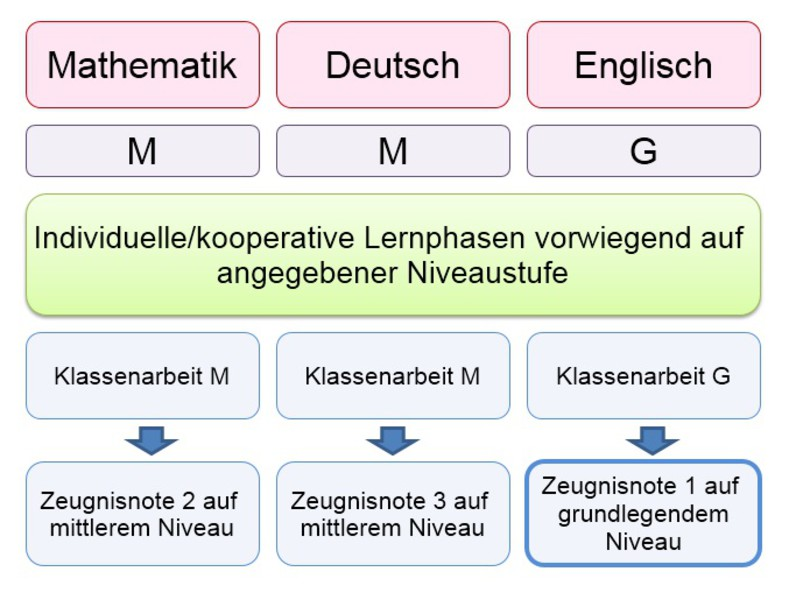 Wilhelm-Sandberger-Schule Frankenhardt | Leistungsüberprüfung |